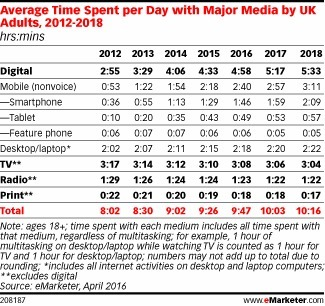 Daily Media Time Still Increasing in the UK - eMarketer | Web & Media | Scoop.it