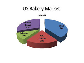 Bakery Industry: US Bakery Market Is Worth $ 30 Billion | bakery industry | Scoop.it