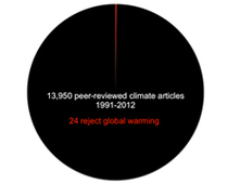 Why Climate Deniers Have No Scientific Credibility - In One Pie Chart | Regenerative Solutions Towards Greater Sustainability | Scoop.it