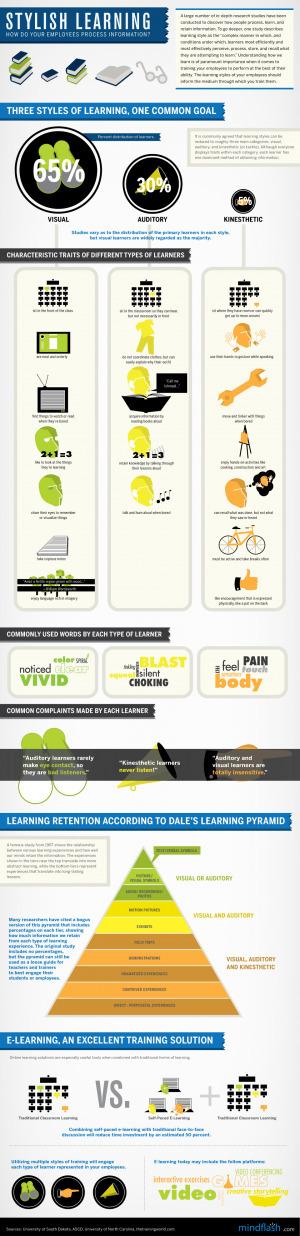 Estilos de aprendizaje, ¿cual se adapta mejor a tus trabajadores? #infografia #infographic#education | Tic y Formación. | Scoop.it