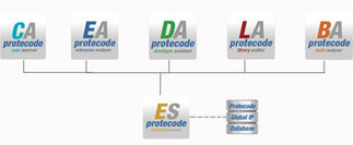 Protecode System 4 Helps Managing Software Package Data Exchange (SPDX) Files | Embedded Systems News | Scoop.it