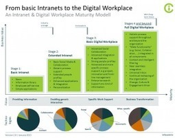 Intranet & Digital Workplace Maturity Models   web digital strategy   Scoop.it