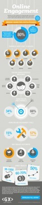 Social Media Marketing: Online Engagement Is Hot –Infographic | Digital Content Visibility | Scoop.it