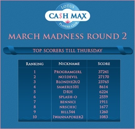 Lotus Ca$h Max March Madness Round 2 leaderboard!! | Lotus Group of Online Casinos | Scoop.it