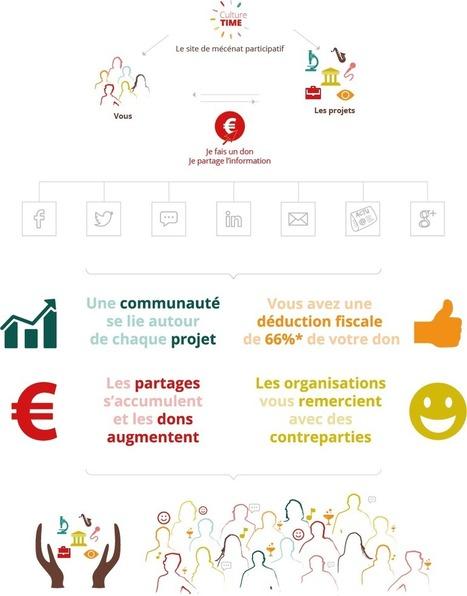 Le mécénat participatif : Comment ça marche | Nouveaux paradigmes | Scoop.it