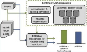 Analysis of the effect of sentiment analysis on extracting adverse drug reactions from tweets and forum posts | #eHealthPromotion, #web2salute | Scoop.it