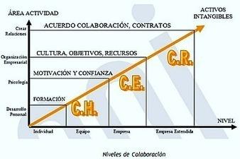 #RRHH Los 4 niveles de colaboración organizacional según haya capital humano. | Making #love and making personal #branding #leadership | Scoop.it