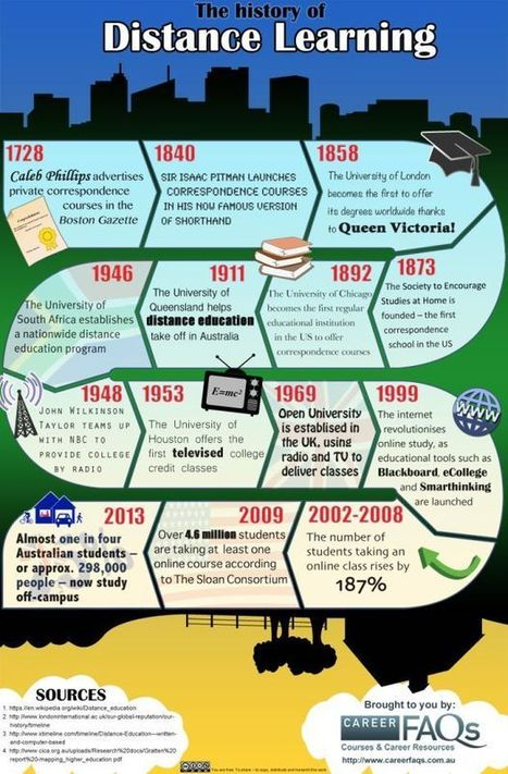 The History of Distance Learning [INFOGRAPHIC] | LearnDash | eLearning Festival | Scoop.it