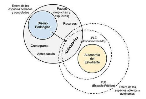 El aprendizaje en red y el trabajo colaborativo en entornos mediados por tecnología | PENT FLACSO | Redes virtuales para la formación profesional docente | Scoop.it
