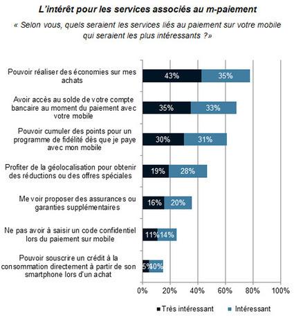Le paiement mobile devrait décoller d'ici 3 ans en France | The Future of Payments | Scoop.it