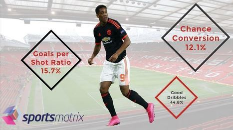 sportsmatrix » Can Anthony Martial Become a Manchester United great? | Football | Scoop.it