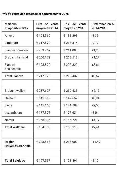 Immobilier: les prix grimpent plus vite en Wallonie qu'en Flandre et à Bruxelles   Belgian real estate and retail sectors   Scoop.it