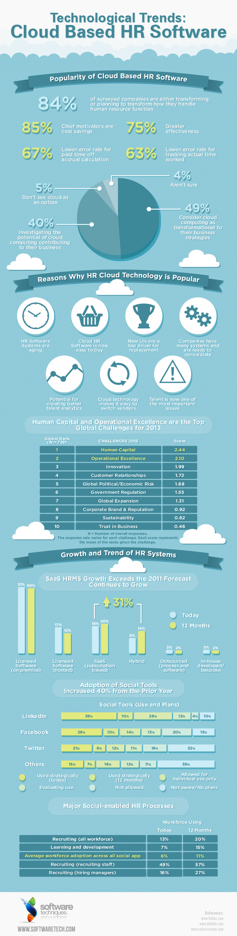 Technological Trends: Cloud Based HR Software | Infographics | Scoop.it