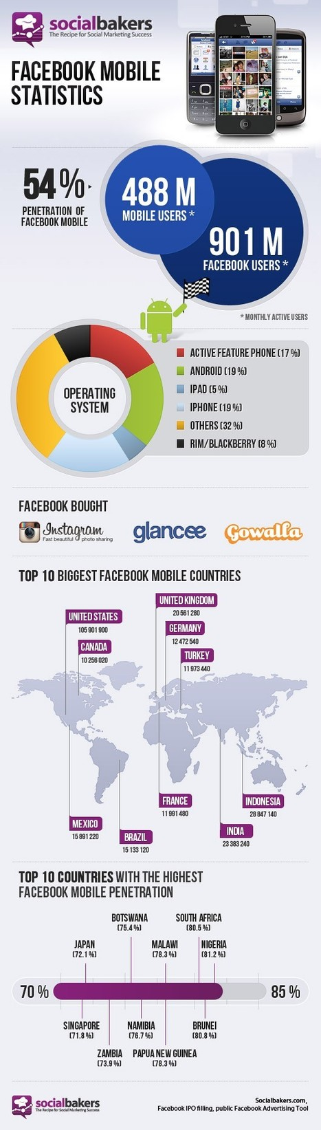 Facebook | Quite Interesting Stats and Facts | Scoop.it