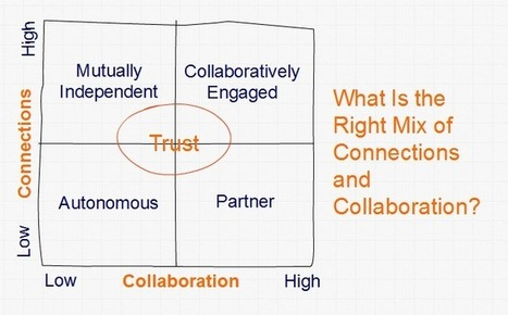 Are Connections Overshadowing Collaboration? | Dr. Dan's Knowledge Management | Scoop.it