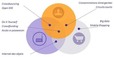 Les 10 tendances qui bousculent la relation consommateur-distributeurs-marques | Tendance restauration | Scoop.it
