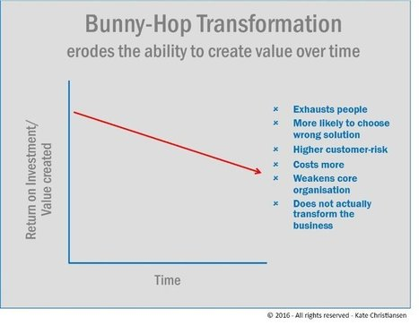 Bunny-Hop Transformation: Four ways to avoid it | Business change | Scoop.it