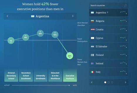 20 Years Of Global Progress For Women And Girls, In Data and Maps | Mujeres el 51 por ciento de la población | Scoop.it
