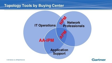 The Three Topologies in Applications and Infrastructure | Application Performance Management | Scoop.it