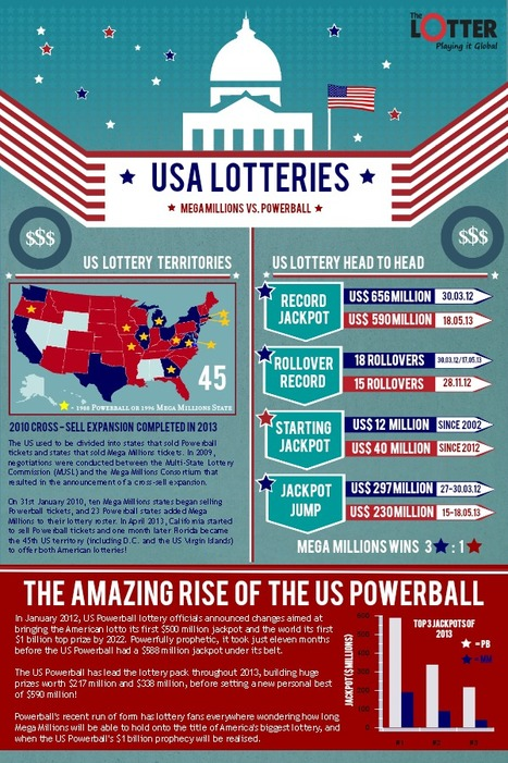 USA Lotteries – Head to Head and Looking Forward | Infographics | Scoop.it