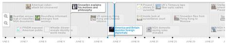 Timeline of Edward Snowden's revelations  | Al Jazeera America | #NSA #databrokers #privacy | Public Datasets - Open Data - | Scoop.it
