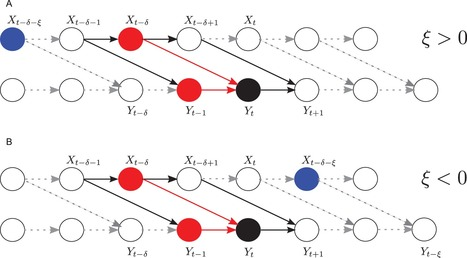Measuring Information-Transfer Delays | Papers | Scoop.it