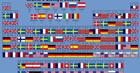 Tabla periódica que muestra el país donde se descubrió cada elemento   Educación AppXXI   Scoop.it