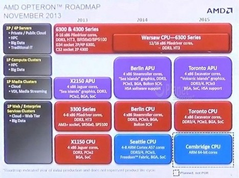 AMD Opteron Roadmap Reveals Next Generation Toronto and Carrizo APU Details – Excavator Cores and Volcanic Islands Fusion | Info-Pc | Hardware | Scoop.it