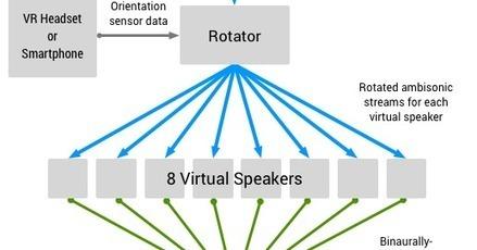 Omnitone: Spatial audio on the web   3D Audio: Surround & Binaural   Scoop.it