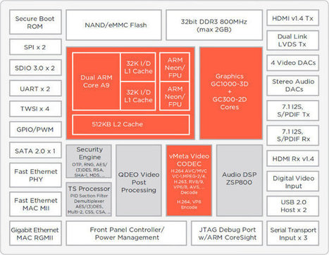 Marvell Unveils ARMADA 1500 Plus (88DE3108) SoC for Android and Linux Smart Video Platforms | Embedded Software | Scoop.it