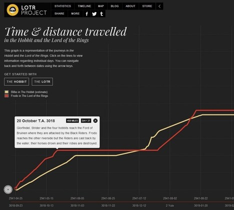 Compare the time and distance travelled in The Hobbit and The Lord of the Rings - TheOneRing.net | 'The Hobbit' Film | Scoop.it