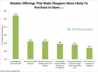 Bucking The E-Commerce Trend — This Is What Retailers Need To Do To Get People To Buy In-Store | retail | Scoop.it