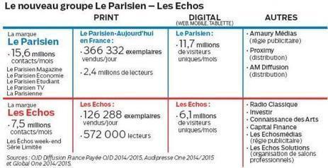 LVMH marie Le Parisien et Les Echos | DocPresseESJ | Scoop.it