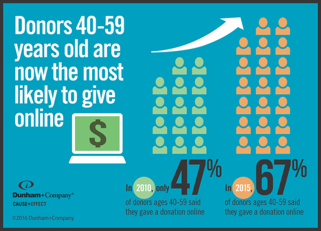 10 Statistics Revealing Shifts in Online Giving to Nonprofits | Online Fundraising | Scoop.it