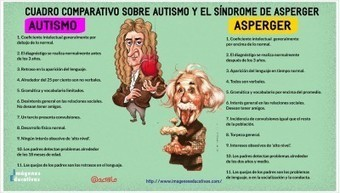 AUTISMO Y EL SÍNDROME DE ASPERGER - Imagenes Educativas | Educación y TIC | Scoop.it