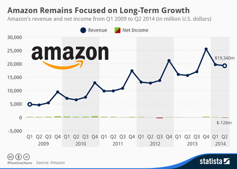 Amazon Remains Focused on Long-Term Growth - SiteProNews | Digital-News on Scoop.it today | Scoop.it