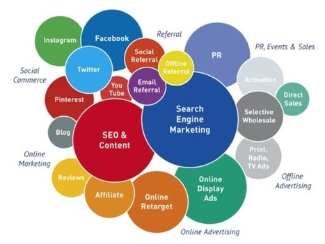 #e-Commerce : Guía para seleccionar el mejor canal de marketing para tu negocio | Estrategias de e-Commerce: | Scoop.it