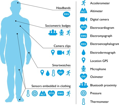The Rise of Consumer Health Wearables: Promises and Barriers | PLOS | Ingeniería Biomédica | Scoop.it