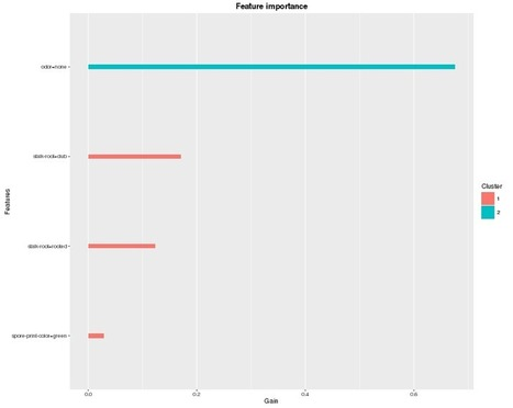 An Introduction to XGBoost R package | R for Journalists | Scoop.it