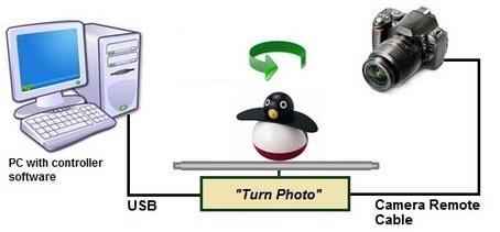 Turntable Photography Equipment - Elektronika.ba | foteka | Scoop.it