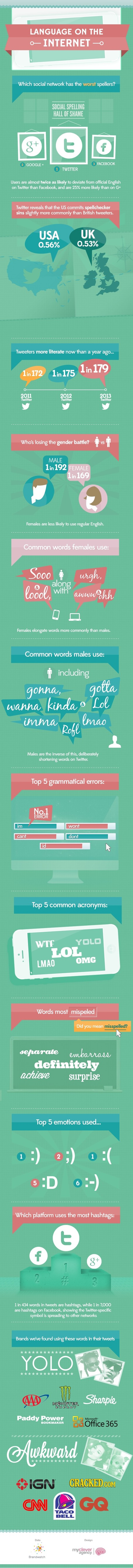 Infographic: Commonly misspelled words on Twitter, Facebook and G+ | Web 2.0 for juandoming | Scoop.it