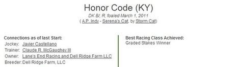Honor Code Co-Favorite 4/1 For The Kentucky Derby - Super Hi Five | horse racing | Scoop.it