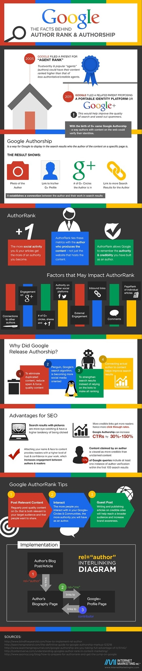 Benefits of Google Authorship for You and Your Business [INFOGRAPHIC] | MarketingHits | Scoop.it