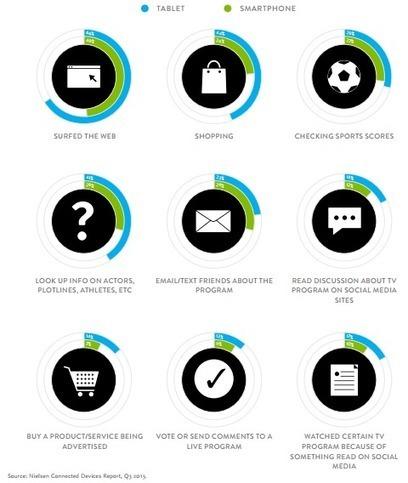 Etude Nielsen : plongée chez les consommateurs ultra connectés | Marketing Management | Scoop.it