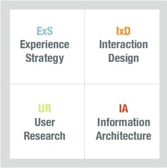 User Experience Hiring Strategy - The UX Review | Communications Inc. | Scoop.it