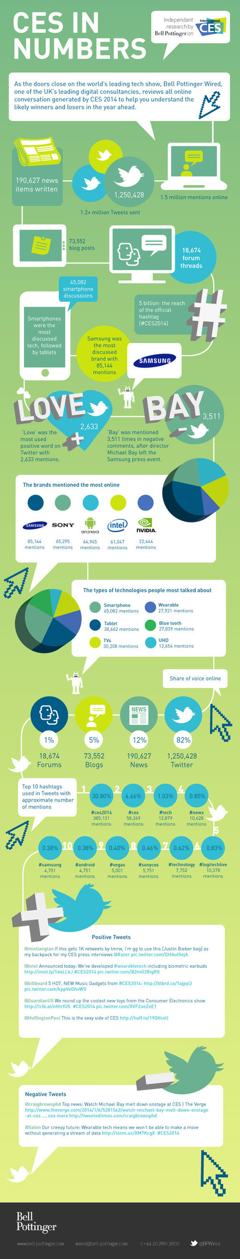 Infographic: The Social Media Winners Of CES 2014   Marketing Technology   Scoop.it