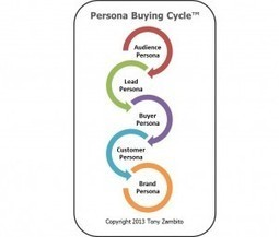 5 Buying Behaviors of the Persona Buying Cycle « iMediaConnection Blog | Designing  service | Scoop.it