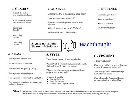 A 6 step process for teaching argument analysis | PBL ikasgelarako balio handiko balabideak  Recursos de alto valor para mi aula PBL | Scoop.it