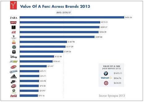 Combien vaut vraiment un Like Facebook ? | Les Réseaux Sociaux & Webmarketing | Scoop.it