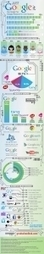 How Google Has Changed Research for Grad Students Infographic | Infographicforfun | Scoop.it